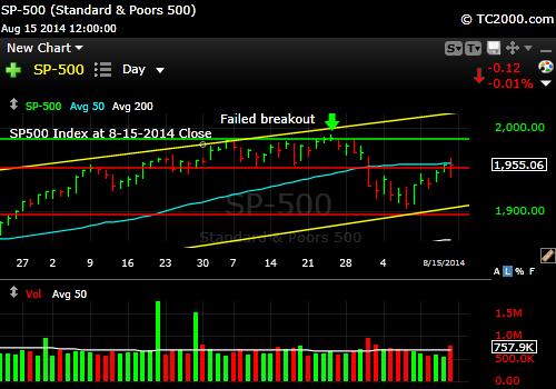 sp500-index-market-timing-chart-2014-08-15-close