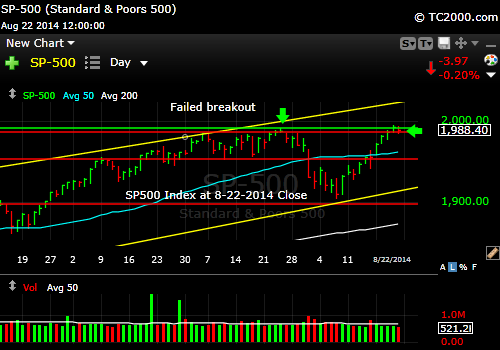 sp500-index-market-timing-chart-2014-08-22-close