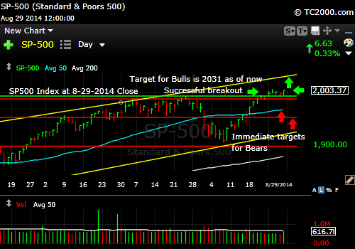 sp500-index-market-timing-chart-2014-08-29-close