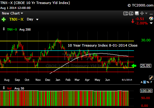 tnx-10-year-treasury-note-market-timing-chart-2014-08-01-close