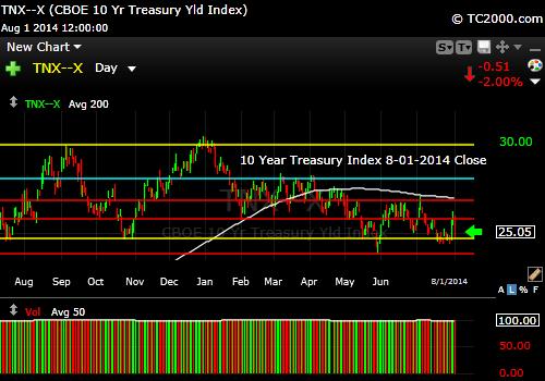 tnx-10-year-treasury-note-market-timing-chart-2014-08-01-close