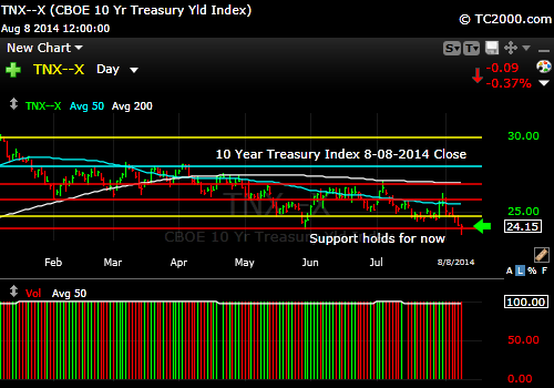 tnx-10-year-treasury-note-market-timing-chart-2014-08-08-close