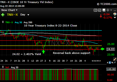 tnx-10-year-treasury-note-market-timing-chart-2014-08-22-close