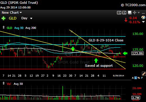 gld-gold-etf-market-timing-chart-2014-08-29-close