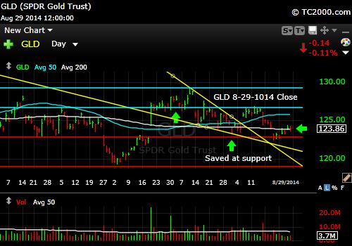 gld-gold-etf-market-timing-chart-2014-08-29-close