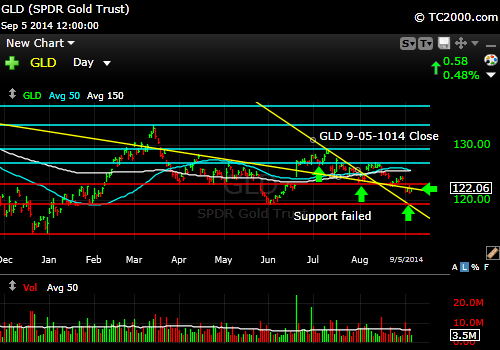 gld-gold-etf-market-timing-chart-2014-09-05-close