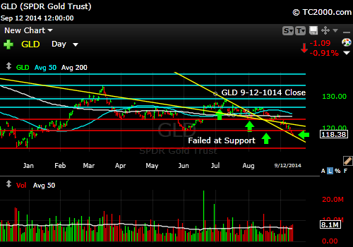 gld-gold-etf-market-timing-chart-2014-09-12-close