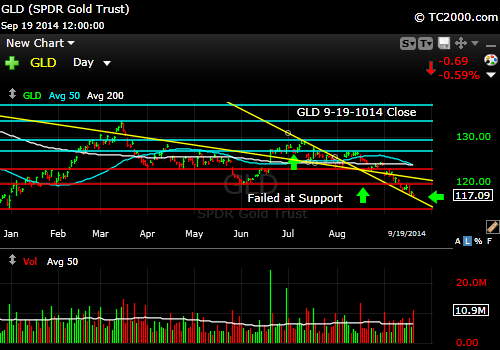 gld-gold-etf-market-timing-chart-2014-09-19-close