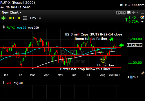 rut-small-cap-russell-2000-index-market-timing-chart-2014-08-29-close