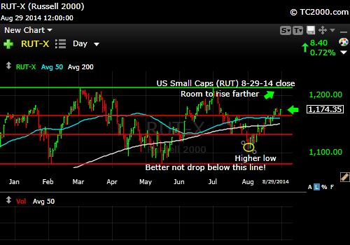 rut-small-cap-russell-2000-index-market-timing-chart-2014-08-29-close