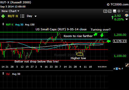 rut-small-cap-russell-2000-index-market-timing-chart-2014-09-05-close