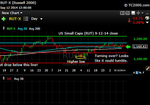 rut-small-cap-russell-2000-index-market-timing-chart-2014-09-12-close