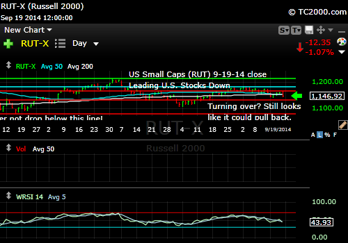 rut-small-cap-russell-2000-index-market-timing-chart-2014-09-19-close