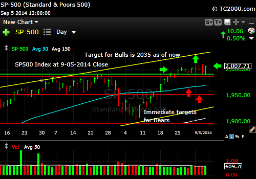 sp500-index-market-timing-chart-2014-09-05-close