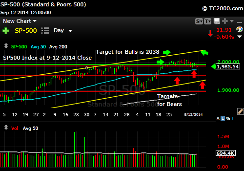 sp500-index-market-timing-chart-2014-09-12-close