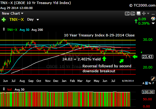 tnx-10-year-treasury-note-market-timing-chart-2014-08-29-close