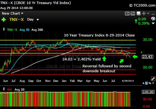 tnx-10-year-treasury-note-market-timing-chart-2014-08-29-close