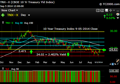 tnx-10-year-treasury-note-market-timing-chart-2014-09-05-close