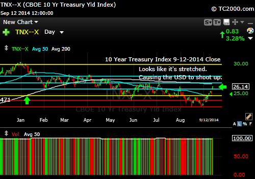 tnx-10-year-treasury-note-market-timing-chart-2014-09-12-close