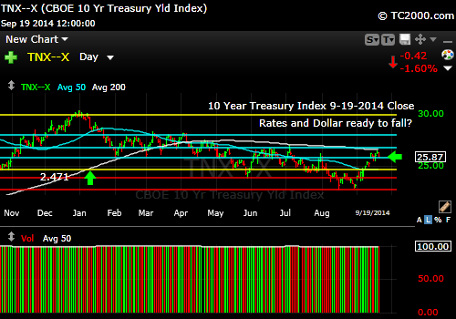 tnx-10-year-treasury-note-market-timing-chart-2014-09-19-close