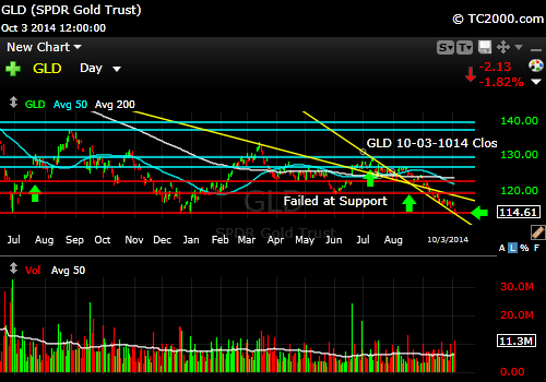 gld-gold-etf-market-timing-chart-2014-10-03-close