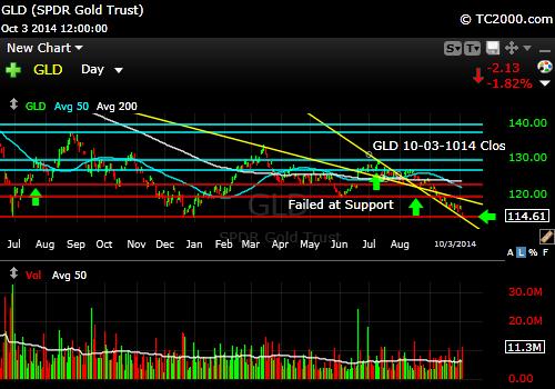 gld-gold-etf-market-timing-chart-2014-10-03-close