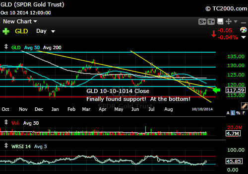 gld-gold-etf-market-timing-chart-2014-10-10-close