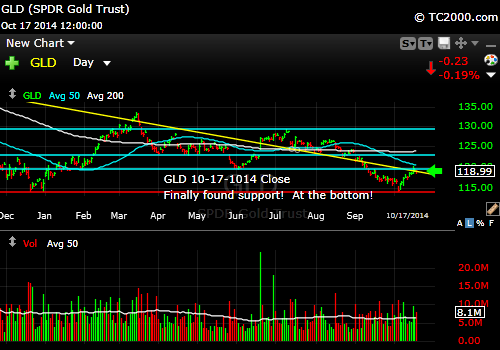 gld-gold-etf-market-timing-chart-2014-10-17-close