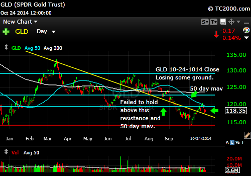 gld-gold-etf-market-timing-chart-2014-10-24-close