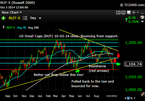 rut-small-cap-russell-2000-index-market-timing-chart-2014-10-03