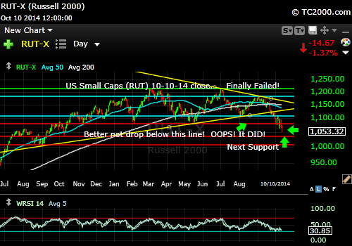 rut-small-cap-russell-2000-index-market-timing-chart-2014-10-10-close