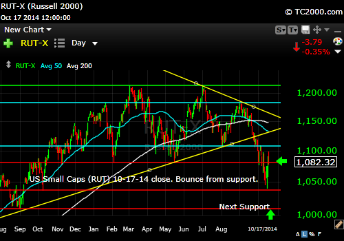 rut-small-cap-russell-2000-index-market-timing-chart-2014-10-17-close