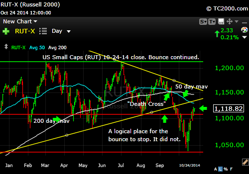 rut-small-cap-russell-2000-index-market-timing-chart-2014-10-24-close
