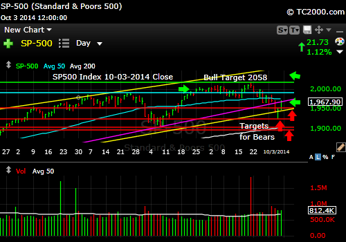 sp500-index-market-timing-chart-2014-10-03-close