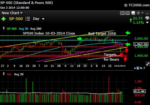 sp500-index-market-timing-chart-2014-10-03-close