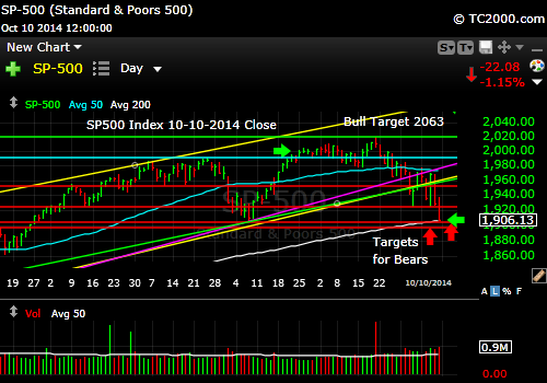sp500-index-market-timing-chart-2014-10-10-close