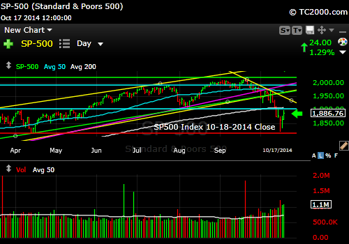 sp500-index-market-timing-chart-2014-10-17-close