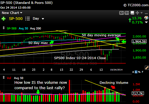 sp500-index-market-timing-chart-2014-10-24-close