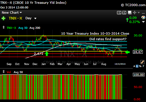 tnx-10-year-treasury-note-market-timing-chart-2014-10-03-close