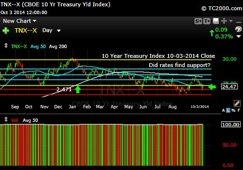 tnx-10-year-treasury-note-market-timing-chart-2014-10-03-close