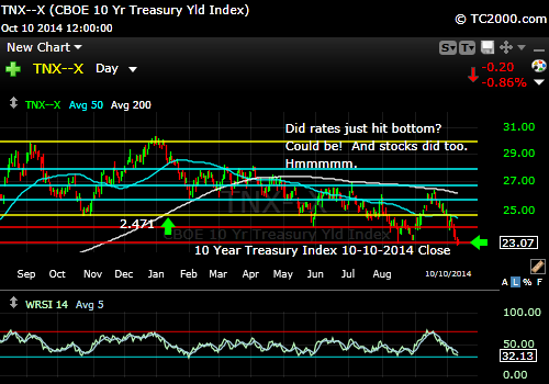 tnx-10-year-treasury-note-market-timing-chart-2014-10-10-close