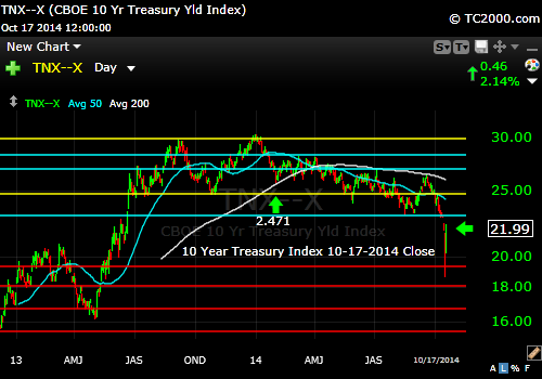 tnx-10-year-treasury-note-market-timing-chart-2014-10-17-close