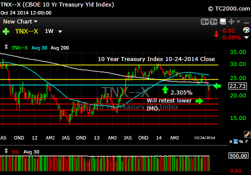 tnx-10-year-treasury-note-market-timing-chart-2014-10-24-close