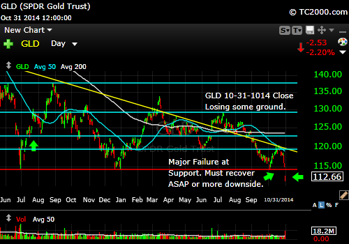 gld-gold-etf-market-timing-chart-2014-10-31-close