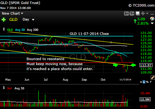gld-gold-etf-market-timing-chart-2014-11-07-close