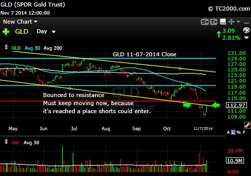 gld-gold-etf-market-timing-chart-2014-11-07-close