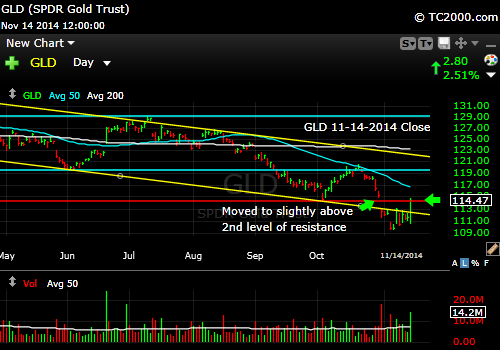 gld-gold-etf-market-timing-chart-2014-11-14-close