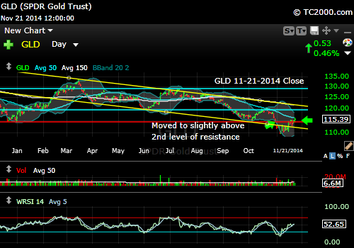 gld-gold-etf-market-timing-chart-2014-11-21-close