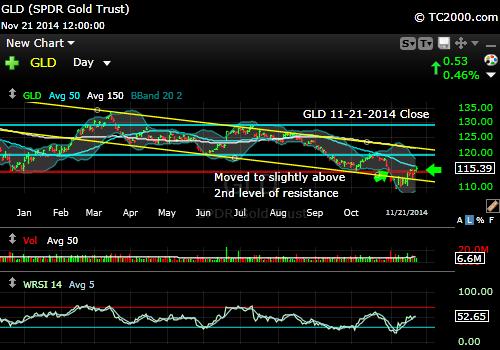 gld-gold-etf-market-timing-chart-2014-11-21-close