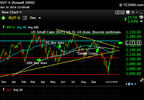 rut-small-cap-russell-2000-index-market-timing-chart-2014-10-31-close